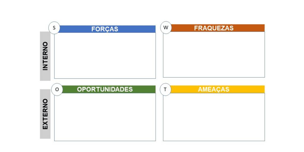 Análise SWOT modelo para aplicação